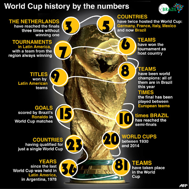 The stats that matter: A history of the World Cup in numbers