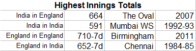 Highest-Innings-Totals