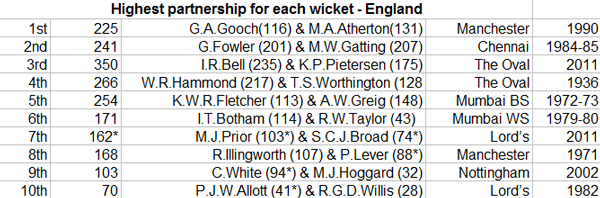 Highest-partnership-for-each-wicket---England