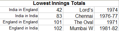 Lowest-Innings-Totals