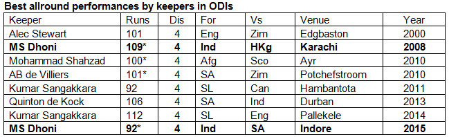 Best-allround-performances-by-keepers-in-ODIs