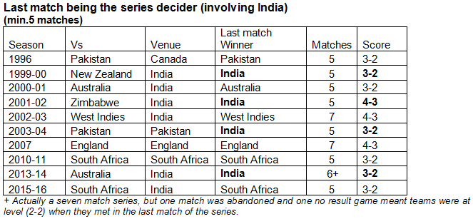 Last-match-being-the-series-decider-(involving-India)