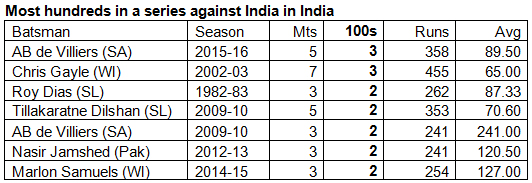 Most-hundreds-in-a-series-against-India-in-India