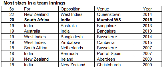 Most-sixes-in-a-team-innings