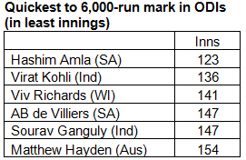 Quickest-to-6000-run-mark-in-ODIs