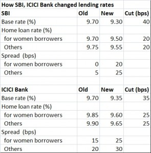 Home Loan Interest Rates In India Oct 2015