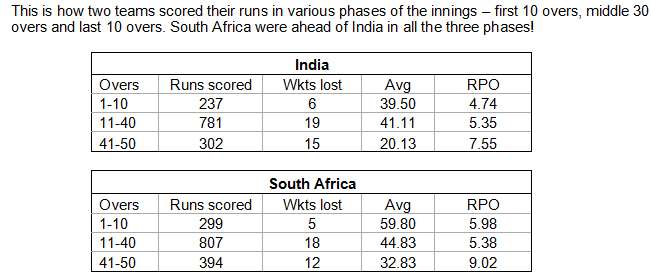 This-is-how-two-teams-scored-their-runs-in-various-phases-of-the-innings-_-first-10-overs-middle-30-overs-and-last-10-overs-South-Africa-were-ahead-of-India-in-all-the-three-phases