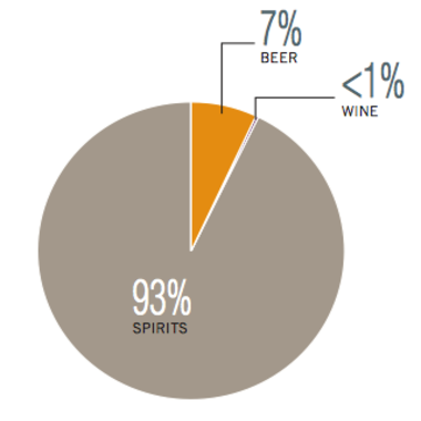 Beer and wine come a far second to hard liquor in India/ Screenshot of WHO report data