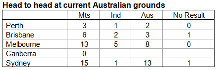 7. Head-to-head-at-current-Australian-grounds