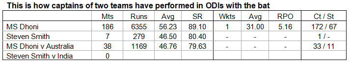 9. This-is-how-captains-of-two-teams-have-performed-in-ODIs-with-the-bat