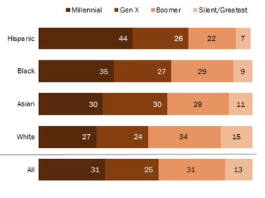 Slice of millennial vote in 2016 across ethnic groups in the US/ Pew Research