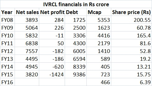 IVRCL financials
