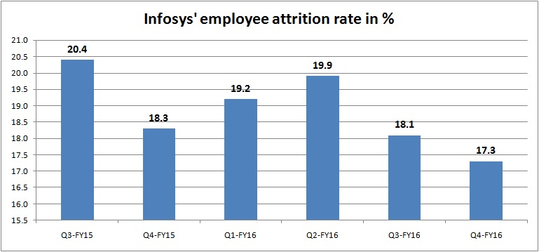 infy attrition rate