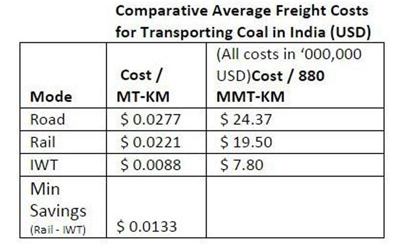 4_waterways-freight-costs-for-coal (1)