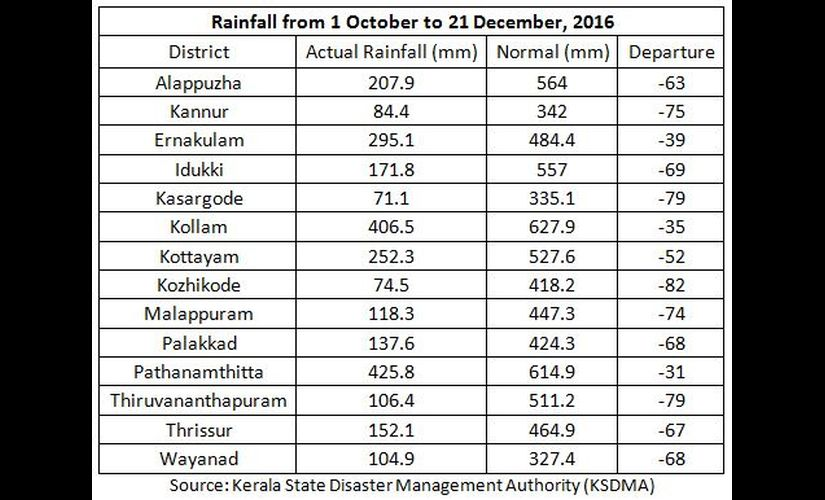 Rainfall-from-1-October-to-21-December-2016