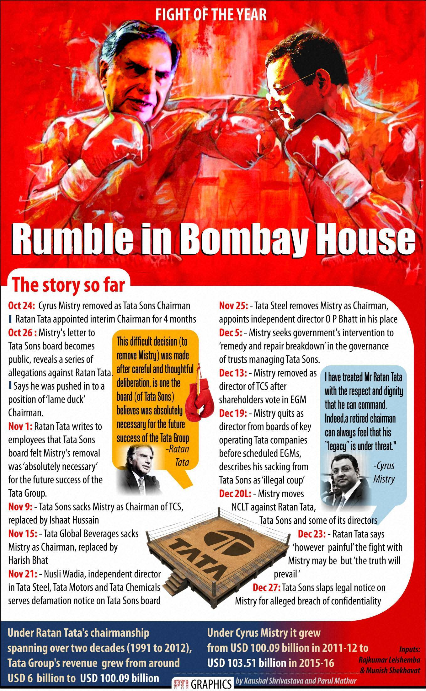 NEW DELHI: RUMBLE IN BOMBAY HOUSE. PTI GRAPHICS(PTI12_28_2016_000005B)