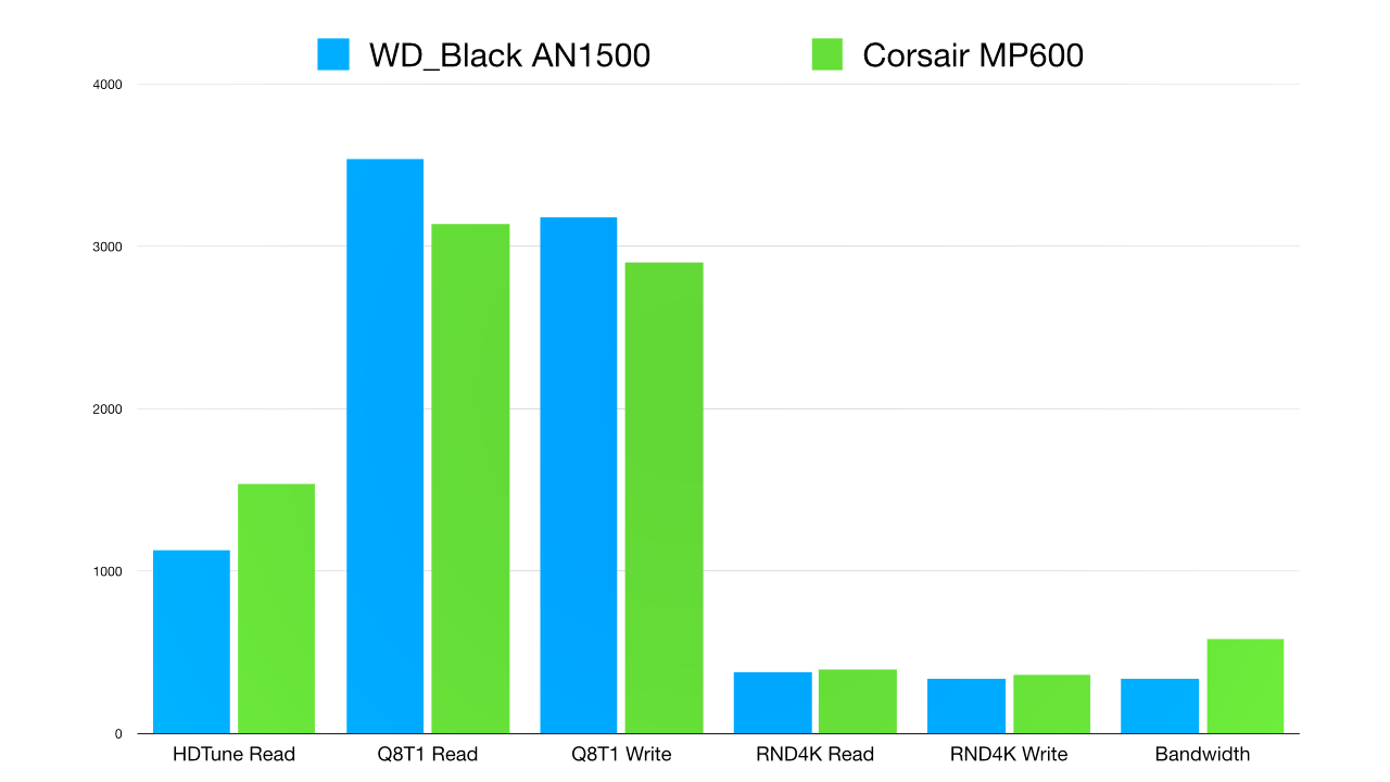The AN1500 is fast when transferring large files, and its large heatsink is good for sustained writes, however, newer Gen4 SSDs like the MP600 are faster in most critical workloads.